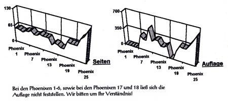 Seitenzahlen und Auflagenhöhe der Phoenixdruckausgaben bis zur Nr. 25 (1994)